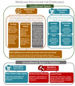 Healthcare energy compliance